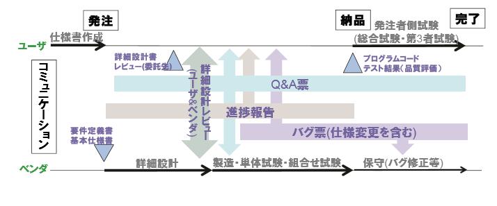オフショア開発におけるコミュニケーション