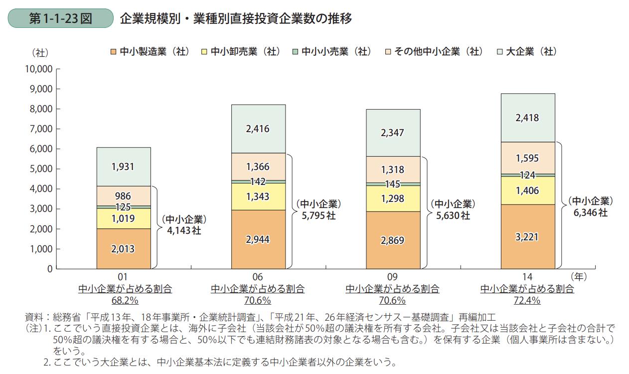 企業規模別・業種別直接投資企業数の推移