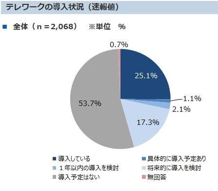 テレワークの問題点2.テレワークの状況(速報値) 東京都