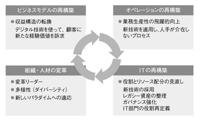 デジタルトランスフォーメーションの構成要素