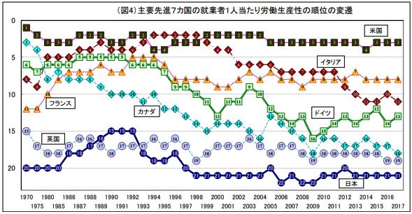 先進国との生産性比較