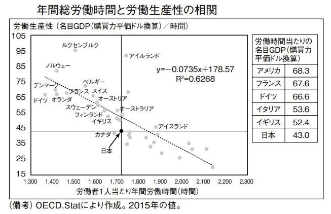 年間総労働時間と労働生産性の相関