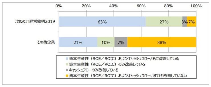 攻めのIT経営銘柄-ROE