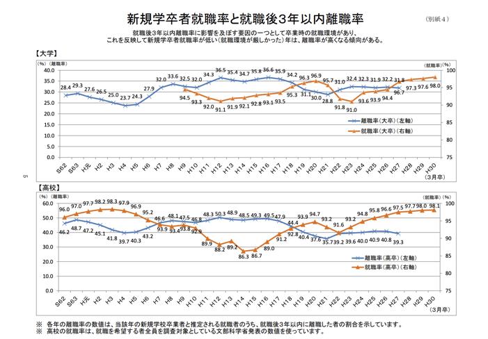 新規学卒者就職率と修飾語3年以内離職率