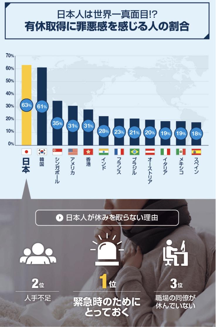 有給取得の罪悪感国際比較2017