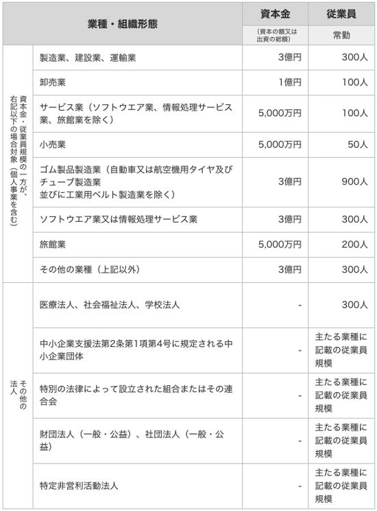 補助金受給対象の企業