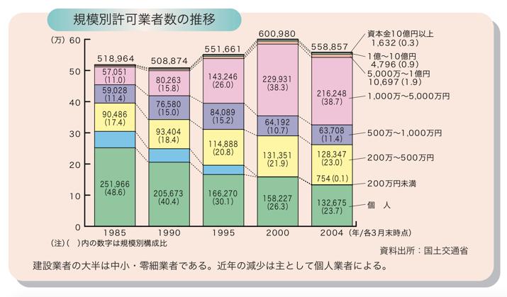 規模別許可業者数の推移