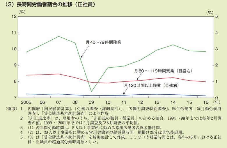 長時間労働者割合の推移(正社員)
