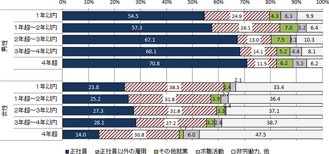 性別別勤続年数のグラフ