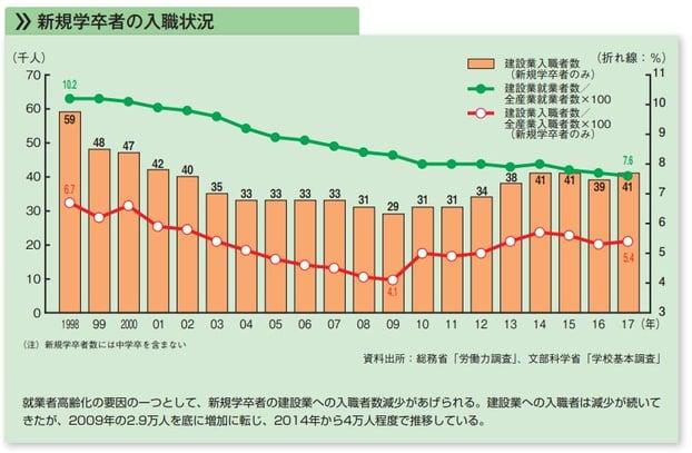 10p_3新卒の入社数推移