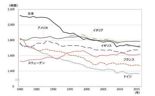 労働政策研究・研修機構「データブック 国際労働比較2018」