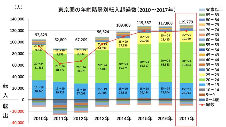 東京圏の年齢別転入者数