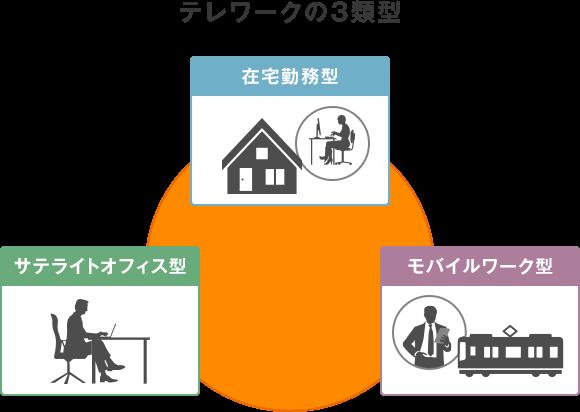 テレワークの3類型