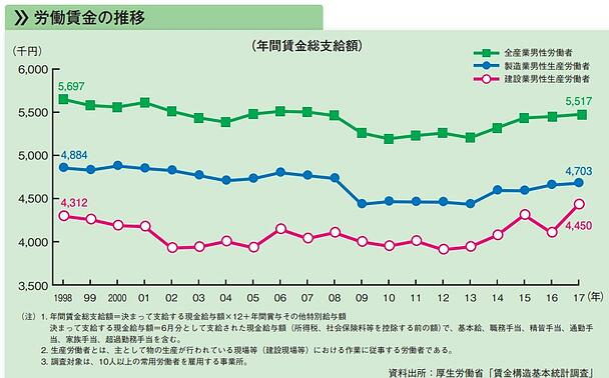 2_3番目_労働賃金の推移