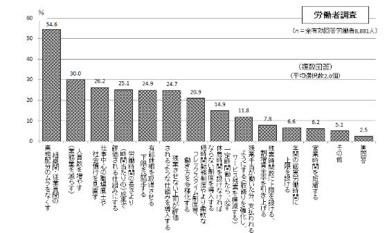 労働生産性と仕事の効率