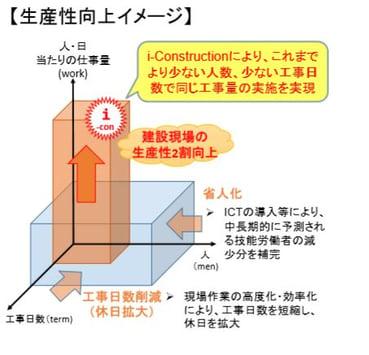 3_二番目_生産性向上のイメージ