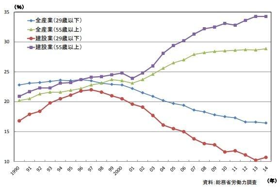 4pと9p建設業界の高齢化