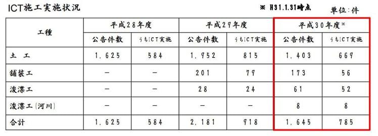 6p_ict活用状況_国土交通省