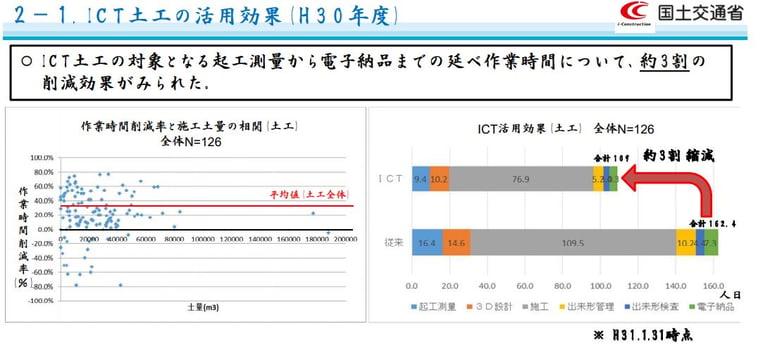 8p_1 ICT土木の活用効果