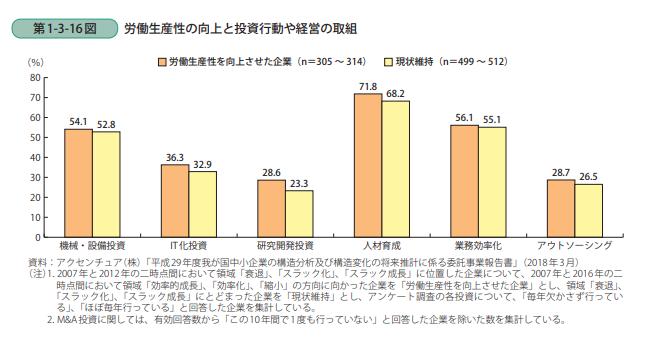 労働生産性の向上と投資行動