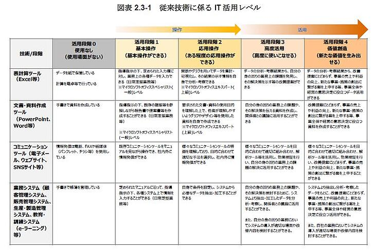 ITリテラシー1.図表2.3-1 従来技術によるIT活用レベル