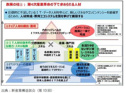 ITリテラシー3.第4次産業革命下で求められる人材(ピラミッド図)