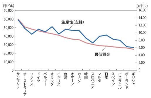 生産性と最低賃金との関係性