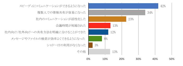 大手企業のビジネスチャットツールの利用状況調査
