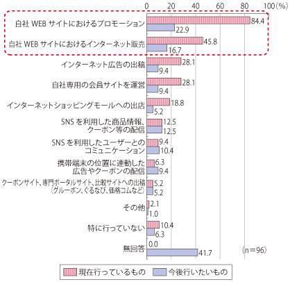 第1部 特集 「スマートICT」の戦略的活用でいかに日本に元気と成長をもたらすか