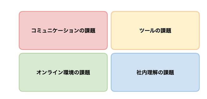 オンライン営業の4つの課題