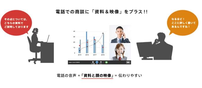 ②実際にオンライン商談を行う際には、資料は予め顧客に共有しておく