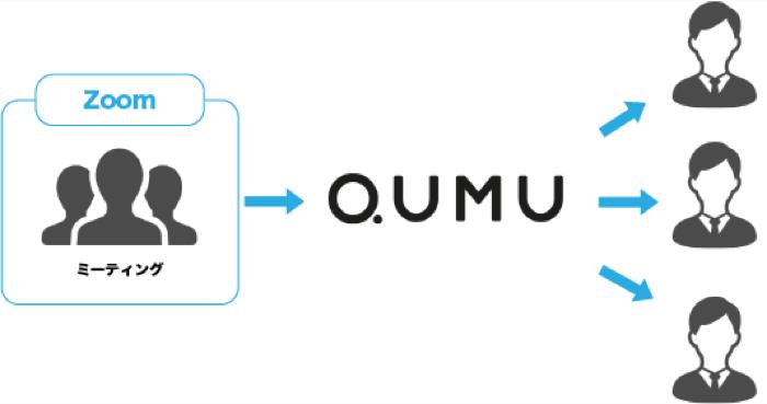Qumuを用いたZoomの配信の流れ