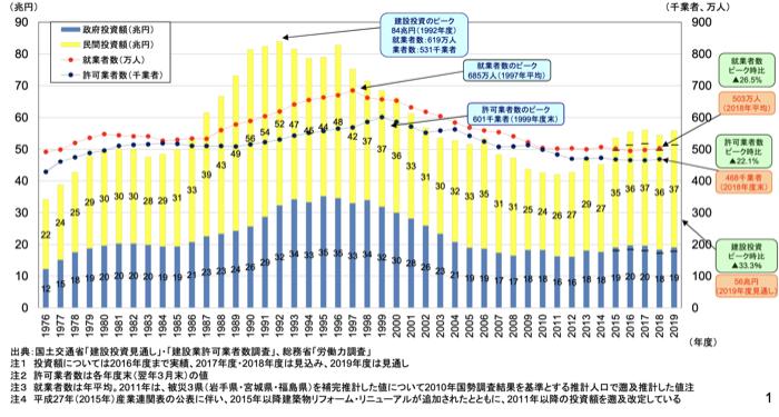 建設投資、許可業者数及び就業者数の推移