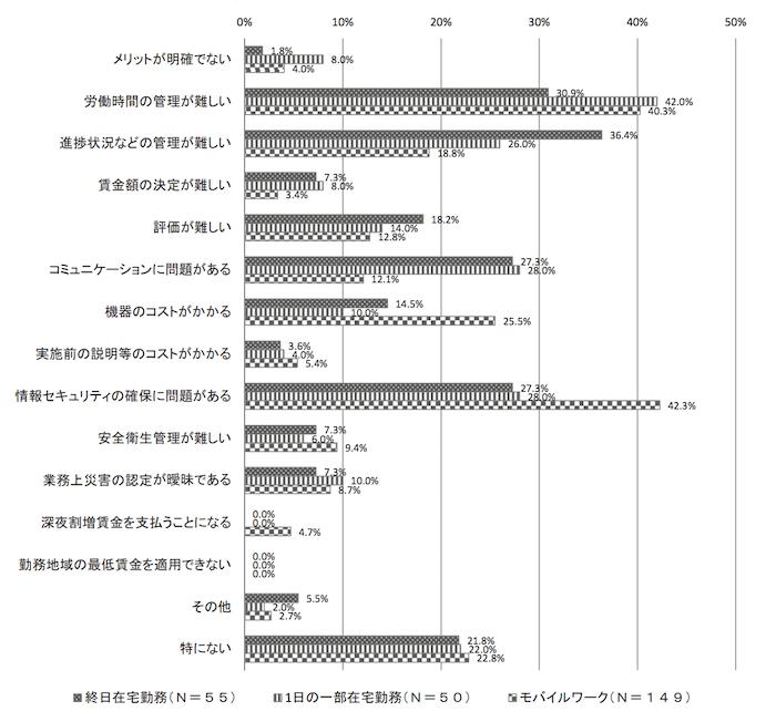 情報通信機器を利用した多様な働き方の実態に関する調査結果(企業調査結果・従業員調査結果)