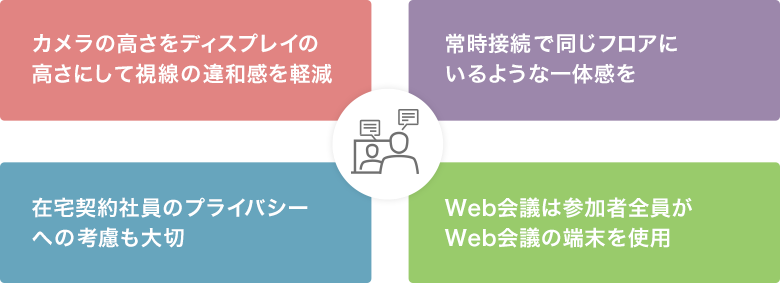 Web会議は参加者全員がWeb会議の端末を使用