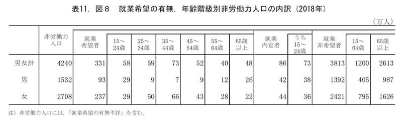 就業希望の有無、年齢階級別非労働力人口の内訳(2018年)