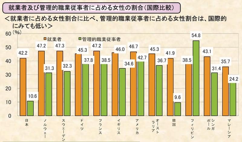 就業者及び管理的職業従事者に占める女性の割合(国際比較)