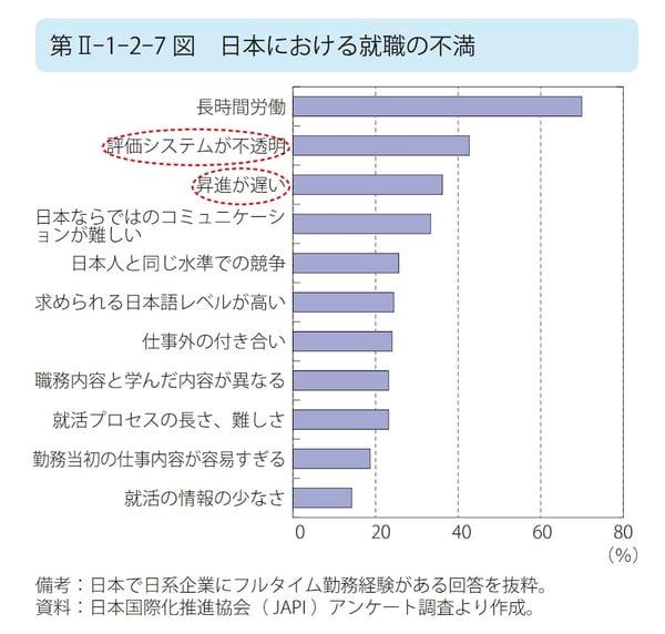 日本における就職の不満