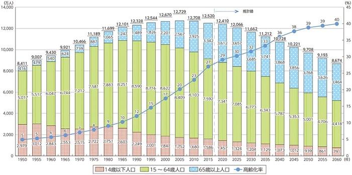 日本の人口減少は2008年から続いている