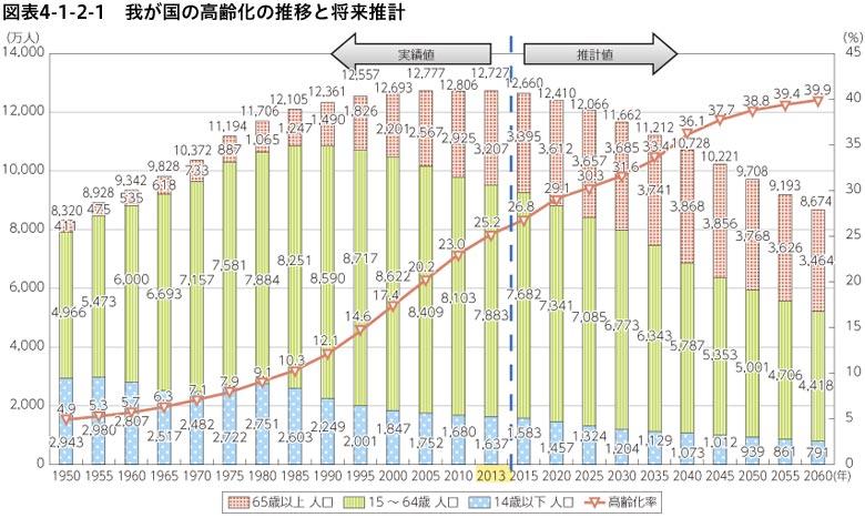 我が国の高齢化の推移と将来推計-総務省