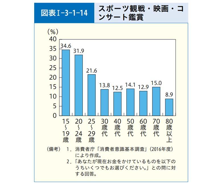 【特集】若者の消費 - 消費者庁