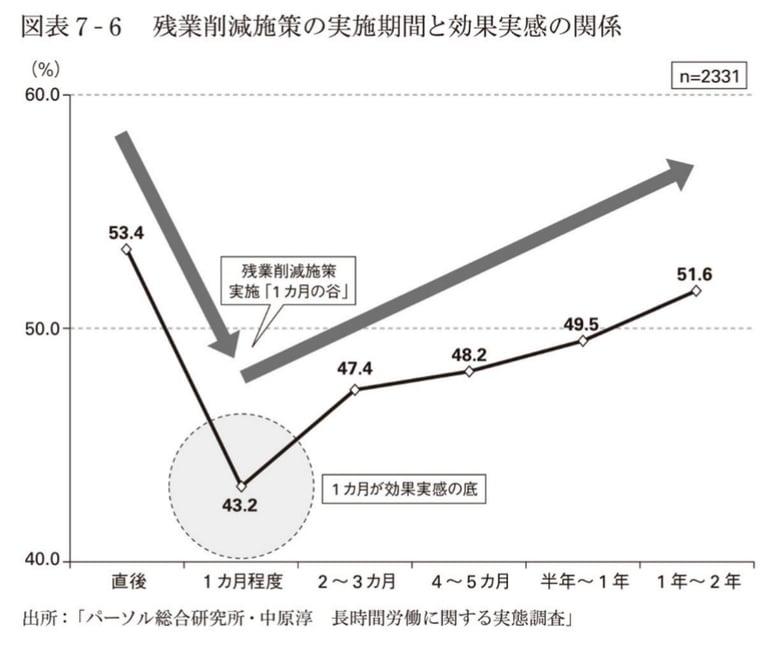 残業削減施策の実施期間と効果実感の関係