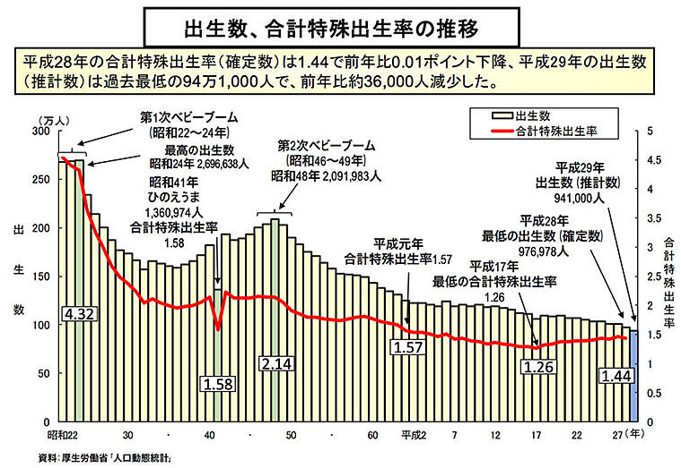 出生数・合計特殊出生率の推移