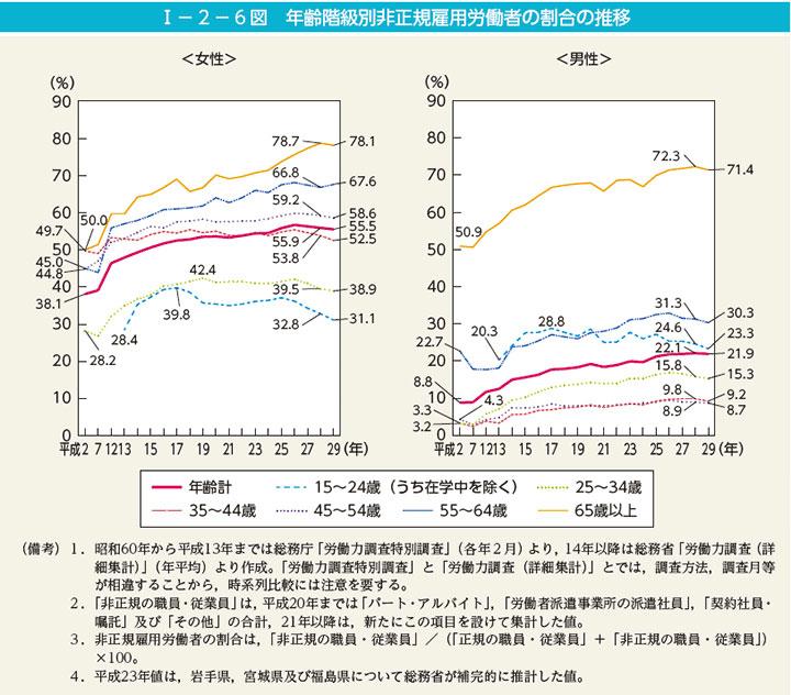 年齢階級別非正規雇用労働者の割合の推移