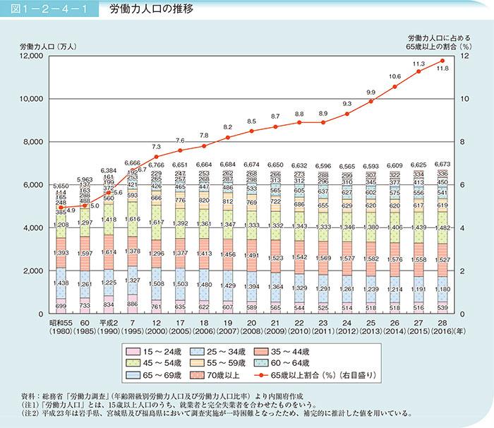 労働力人口の推移
