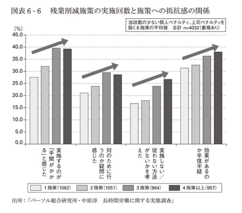 残業削減施策の実施回数と施策への抵抗感の関係