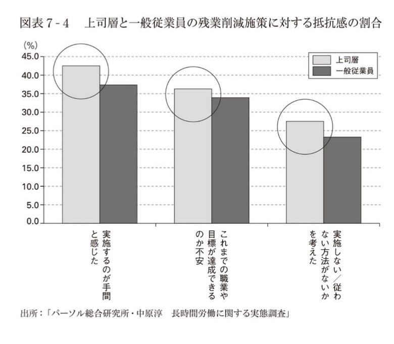 上司層と一般従業員の残業削減施策に対する抵抗感の割合