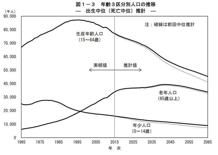 年齢3区分別人口の推移