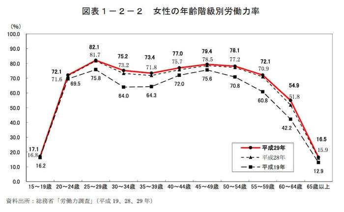 女性の年齢階級別労働力率