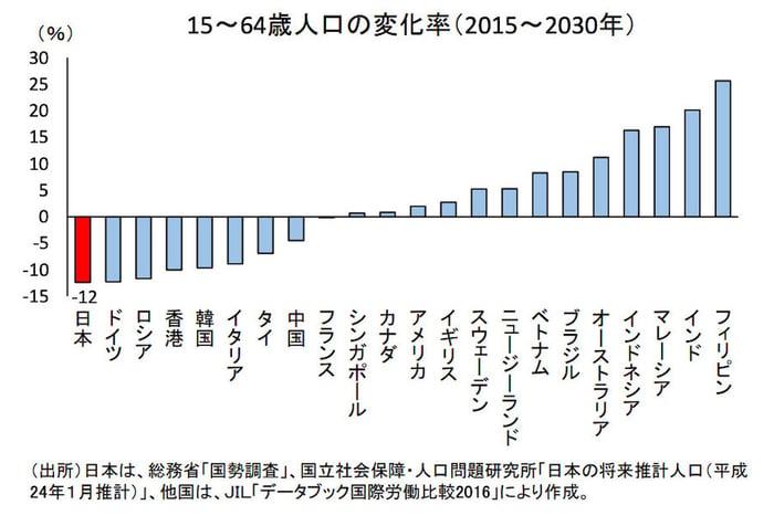 15〜64歳人口の変化率(2015〜2030年)
